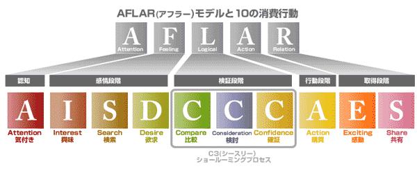 感動と共有がキーになる!ECにおける消費購買行動モデル「AFLAR」を発表