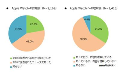 Apple Watch はなぜ購入しないのか?3人に1人知らない、購入意向者は18.1%と2割以下